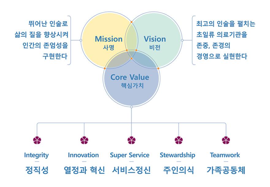핵심가치 가족공동체, 정직성, 열정과 혁신, 주인의식, 서비스 정신