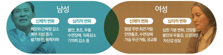남성-신체적변화:체모와근육량감소, 복부지방증가, 발기부전, 활력저하/심리적변화 : 불안,초조,우울,수면장애,의욕감소,기억력감소 등 / 여성-신체적변화 : 얼굴주변화끈거림, 안면홍조, 수면장애, 가슴두근거림, 성교통 / 심리적변화 : 심한기분변화, 건망증, 불안과 우울감, 신경과민, 자신감 상실